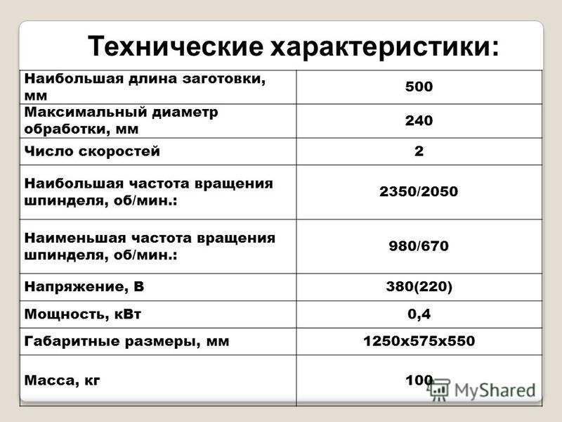 Наибольшая длина заготовки, мм 500 Максимальный диаметр обработки, мм 240 Число скоростей 2 Наибольшая частота вращения шпинделя, об/мин.: 2350/2050 Наименьшая частота вращения шпинделя, об/мин.: 980/670 Напряжение, В380(220) Мощность, к Вт 0,4 Габар