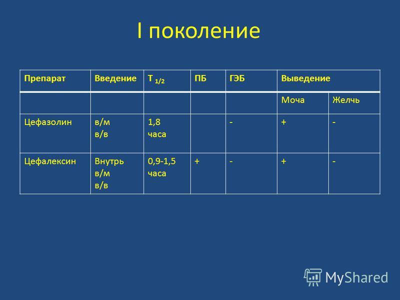 I поколение Препарат ВведениеT 1/2 ПБГЭБВыведение Моча Желчь Цефазолинв/мв/вв/мв/в 1,8 часа -+- Цефалексин Внутрь в/м в/в 0,9-1,5 часа +-+-