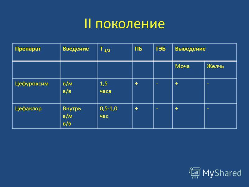 II поколение Препарат ВведениеT 1/2 ПБГЭБВыведение Моча Желчь Цефуроксимв/мв/вв/мв/в 1,5 часа +-+- Цефаклор Внутрь в/м в/в 0,5-1,0 час +-+-