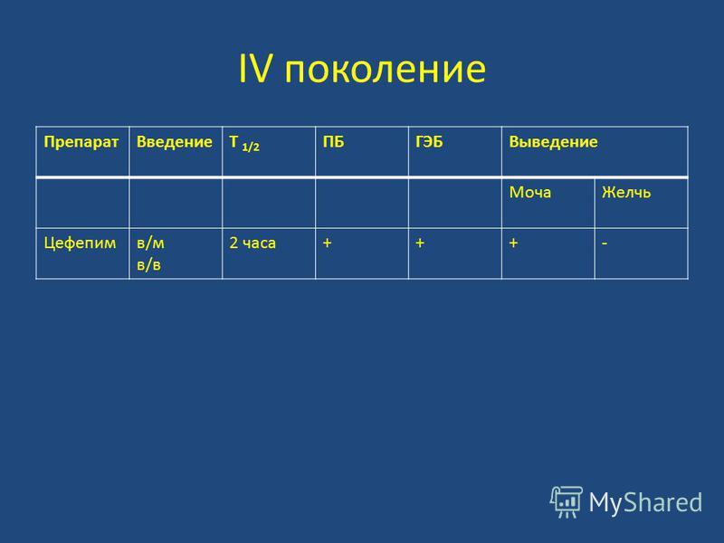 IV поколение Препарат ВведениеT 1/2 ПБГЭБВыведение Моча Желчь Цефепимв/мв/вв/мв/в 2 часа+++-
