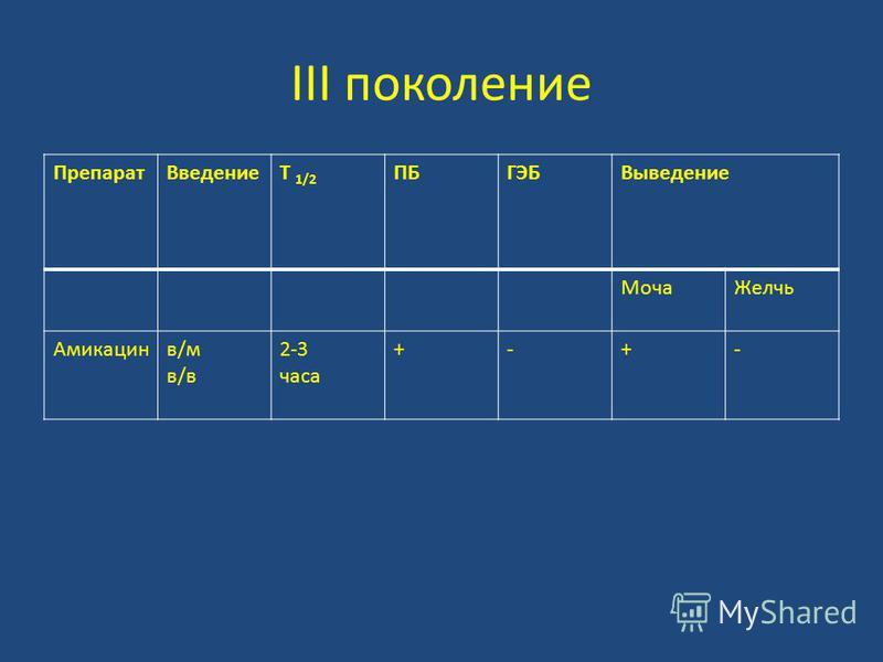 III поколение Препарат ВведениеT 1/2 ПБГЭБВыведение Моча Желчь Амикацинв/мв/вв/мв/в 2-3 часа +-+-