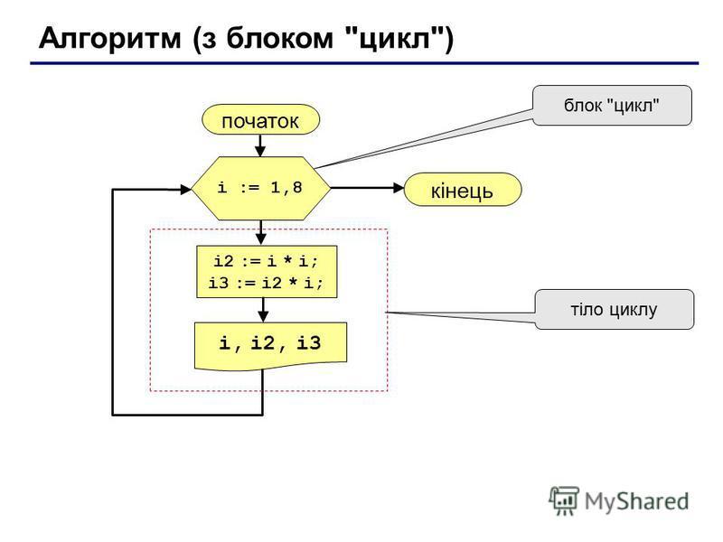 Алгоритм (з блоком цикл) початок i, i2, i3 кінець i2 := i * i; i3 := i2 * i; i := 1,8 блок цикл тіло циклу