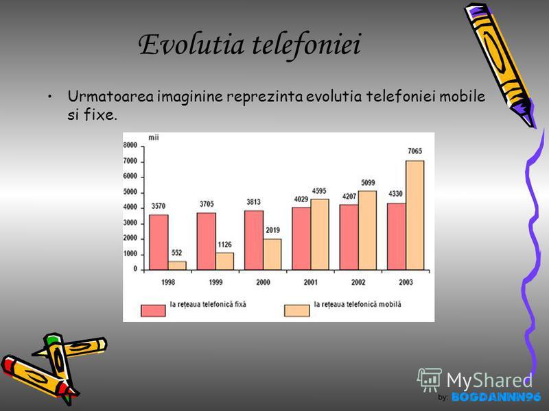 Evolutia telefoniei Urmatoarea imaginine reprezinta evolutia telefoniei mobile si fixe.