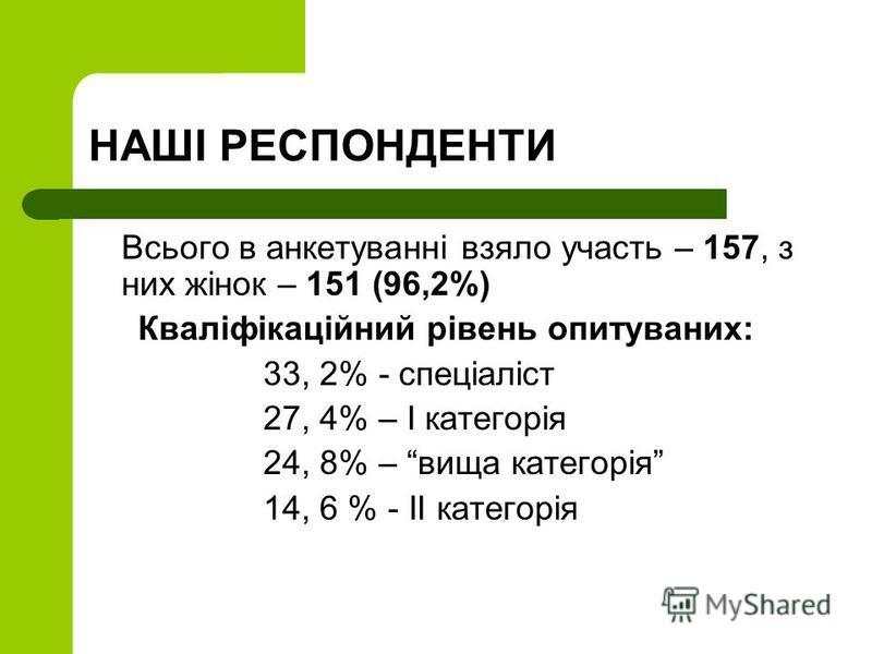 НАШІ РЕСПОНДЕНТИ Всього в анкетуванні взяло участь – 157, з них жінок – 151 (96,2%) Кваліфікаційний рівень опитуваних: 33, 2% - спеціаліст 27, 4% – І категорія 24, 8% – вища категорія 14, 6 % - ІІ категорія
