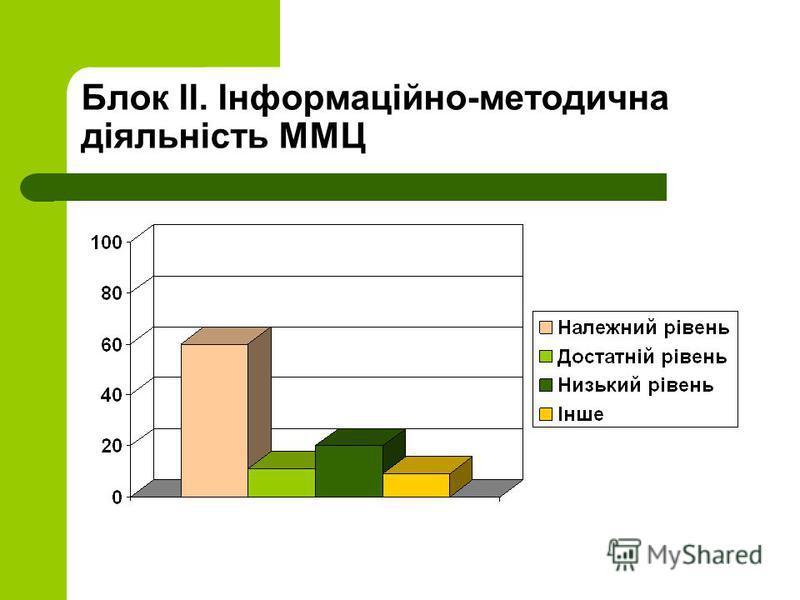 Блок ІІ. Інформаційно-методична діяльність ММЦ
