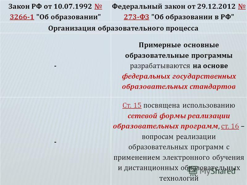 1 Закон РФ от 10.07.1992 3266-1