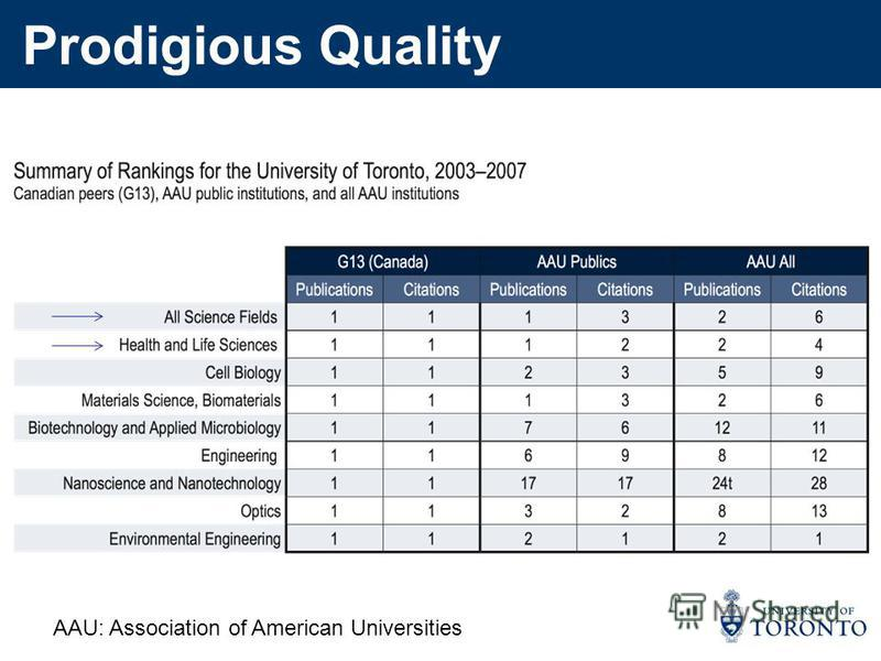 Prodigious Quality AAU: Association of American Universities