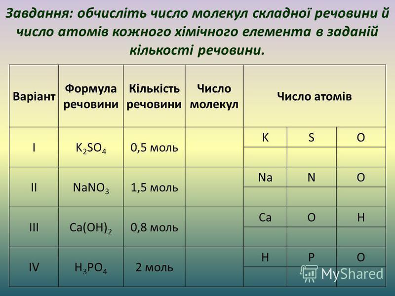 Завдання: обчисліть число молекул складної речовини й число атомів кожного хімічного елемента в заданій кількості речовини. Варіант Формула речовини Кількість речовини Число молекул Число атомів IK 2 SO 4 0,5 моль KSO IINaNO 3 1,5 моль NaNO IIICa(OH)