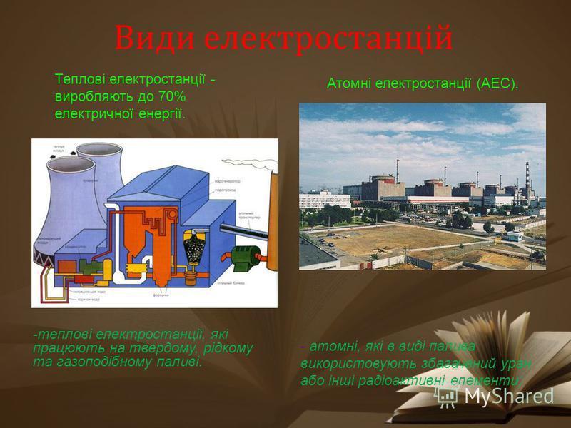 Види електростанцій Теплові електростанції - виробляють до 70% електричної енергії. Атомні електростанції (АЕС). -теплові електростанції, які працюють на твердому, рідкому та газоподібному паливі. - атомні, які в виді палива використовують збагачений