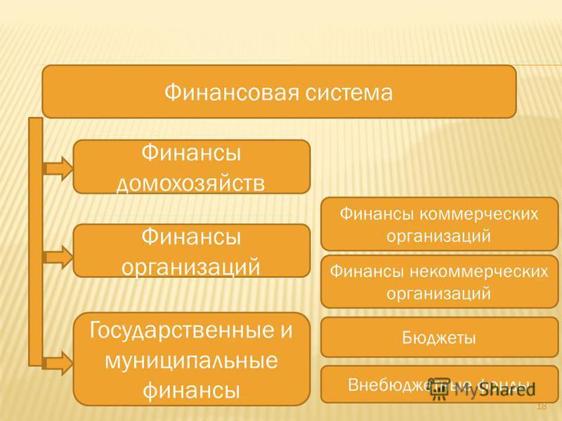 Финансовая система Финансы домохозяйств Финансы организаций Государственные и муниципальные финансы Финансы коммерческих организаций Финансы некоммерческих организаций Бюджеты Внебюджетные фонды 18
