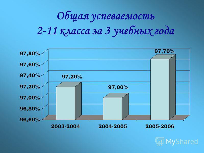 Сравнительный анализ успеваемости 2003\2004, 2004\2005, 2005\2006 Уч. год Абсолютная успеваемость Качество успеваемости Перев. в след. класс 2-45-910-112-112-45-910-112-11 2003-2004 1785421228469618335314913 % 98,996,396,897,253,432,527,736,197,2 200