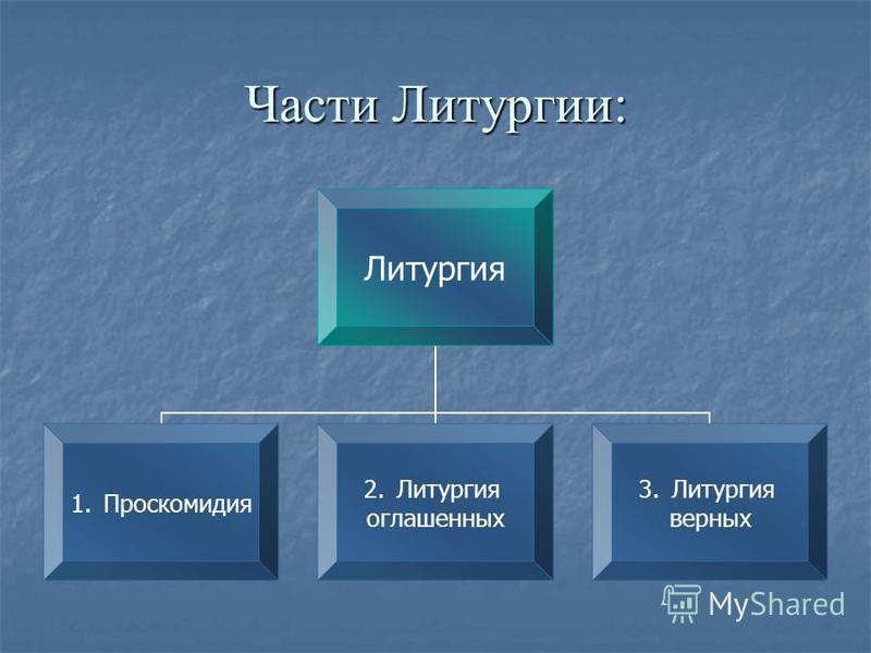 Части Литургии: Литургия 1. Проскомиди я 1. Литургия оглашеннах 1. Литургия вернах