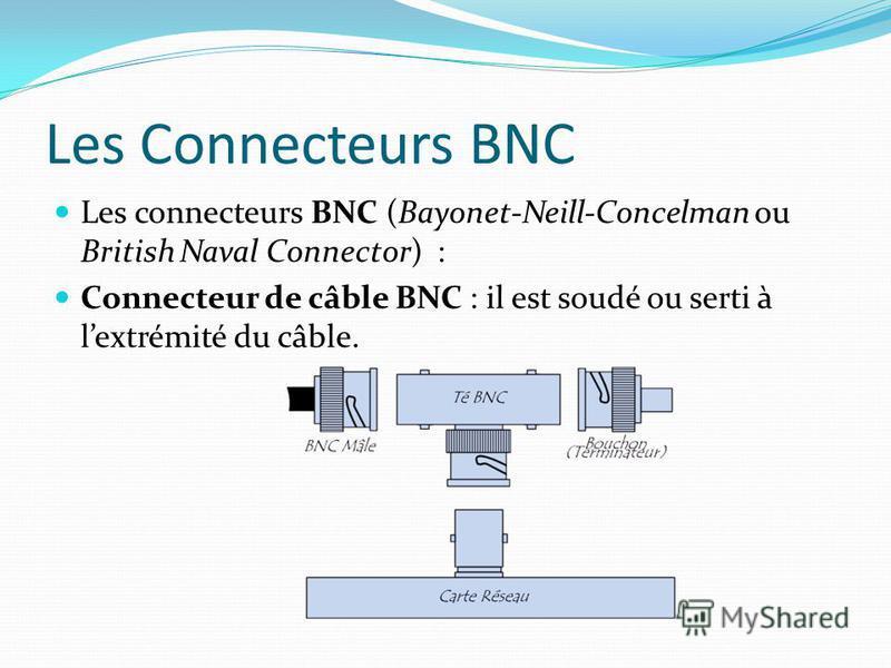 Les Connecteurs BNC Les connecteurs BNC (Bayonet-Neill-Concelman ou British Naval Connector) : Connecteur de câble BNC : il est soudé ou serti à lextrémité du câble.