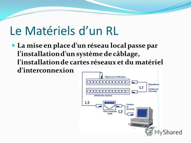 Le Matériels dun RL La mise en place dun réseau local passe par linstallation dun système de câblage, linstallation de cartes réseaux et du matériel dinterconnexion