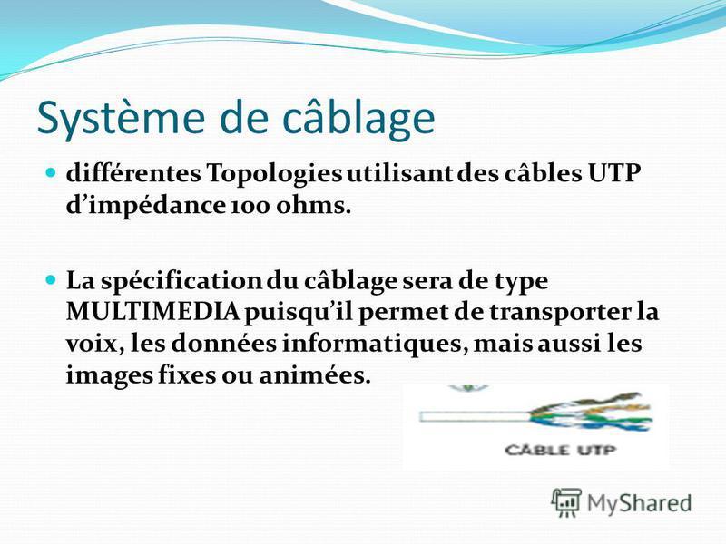 Système de câblage différentes Topologies utilisant des câbles UTP dimpédance 100 ohms. La spécification du câblage sera de type MULTIMEDIA puisquil permet de transporter la voix, les données informatiques, mais aussi les images fixes ou animées.