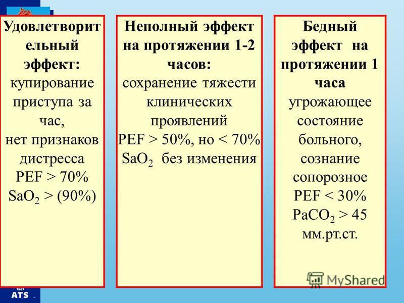 Удовлетворит ельный эффект: купирование приступа за час, нет признаков дистресса PEF > 70% SaO 2 > (90%) Неполный эффект на протяжении 1-2 часов: сохранение тяжести клинических проявлений PEF > 50%, но < 70% SaO 2 без изменения Бедный эффект на протя