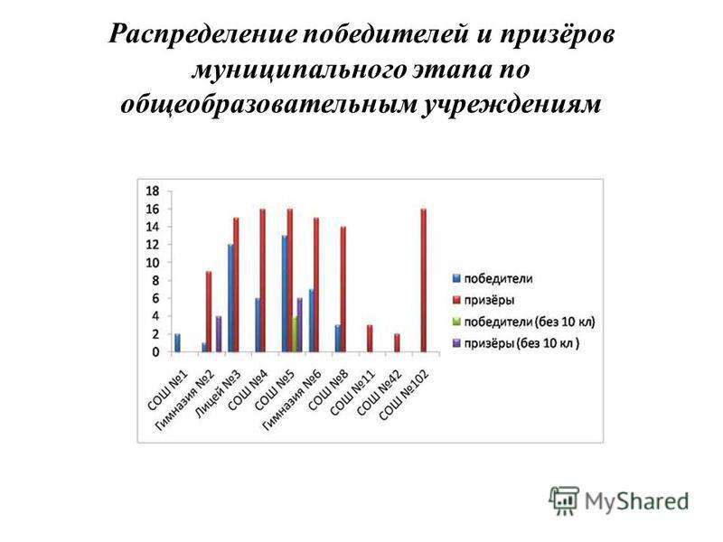 Распределение победителей и призёров муниципального этапа по общеобразовательным учреждениям
