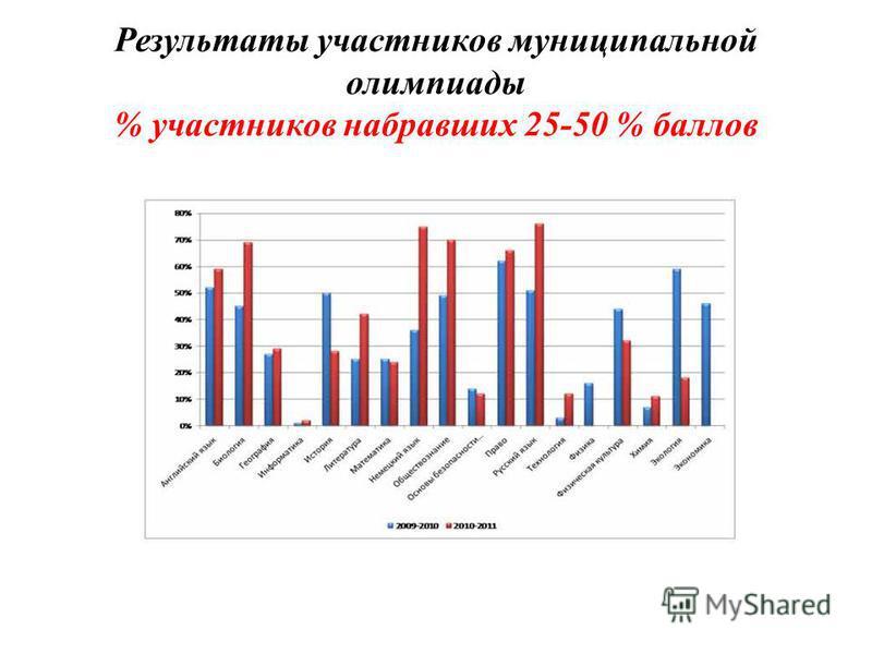 Результаты участников муниципальной олимпиады % участников набравших 25-50 % баллов