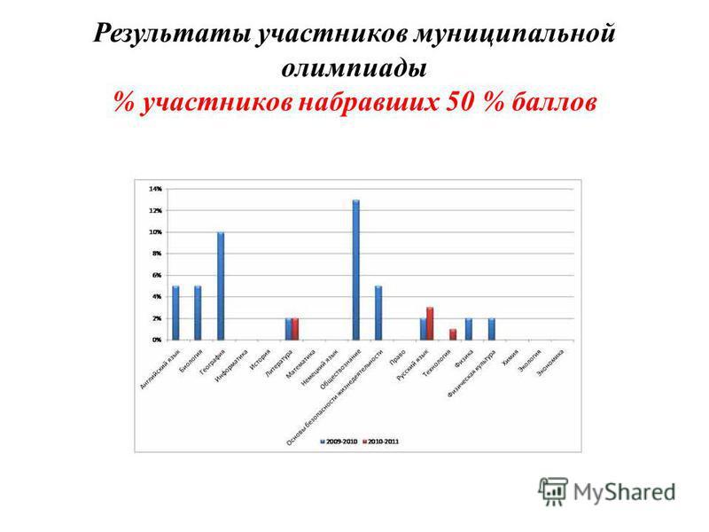 Результаты участников муниципальной олимпиады % участников набравших 50 % баллов