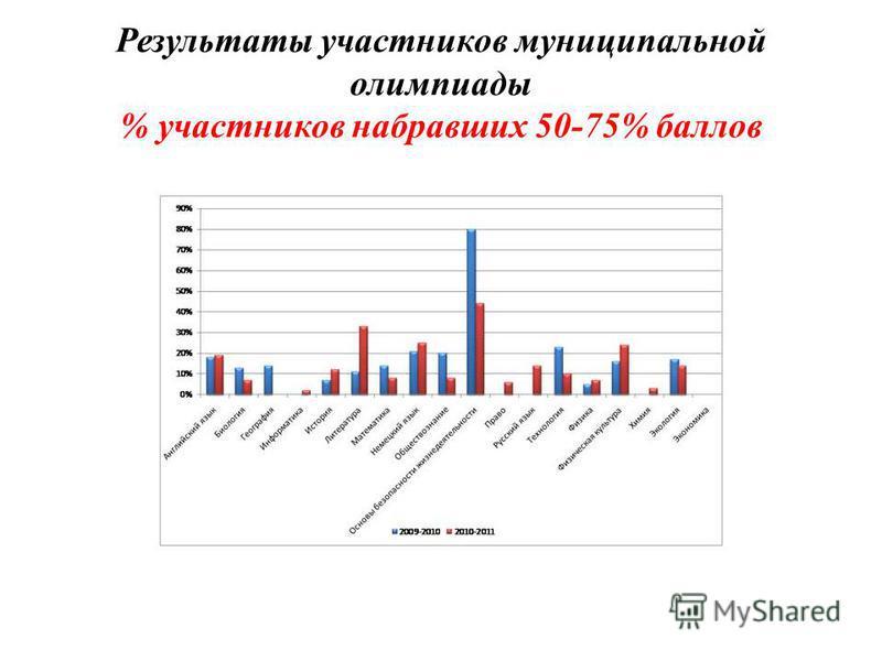 Результаты участников муниципальной олимпиады % участников набравших 50-75% баллов