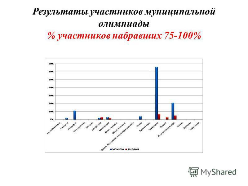 Результаты участников муниципальной олимпиады % участников набравших 75-100%