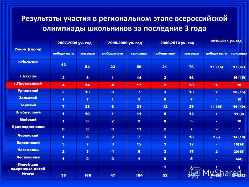 Результаты участия в региональном этапе всероссийской олимпиады школьников за последние 3 года Район (город) 2007-2008 уч. год 2008-2009 уч. год 2009-2010 уч. год 2010-2011 уч. год победителипризерыпобедителипризерыпобедителипризерыпобедителипризеры