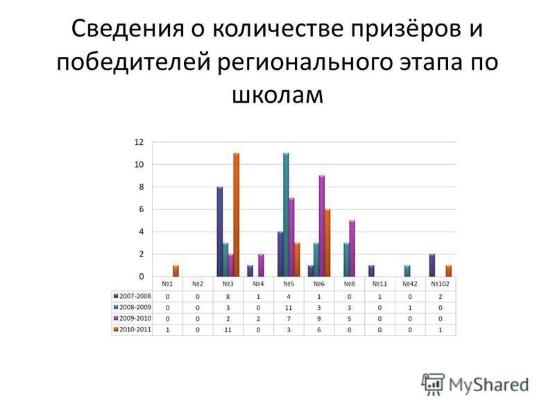 Сведения о количестве призёров и победителей регионального этапа по школам