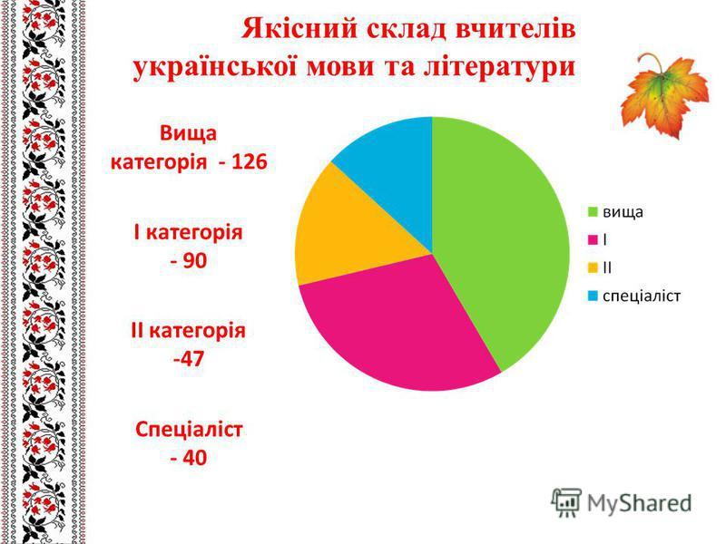 Якісний склад вчителів української мови та літератури Вища категорія - 126 І категорія - 90 ІІ категорія -47 Спеціаліст - 40