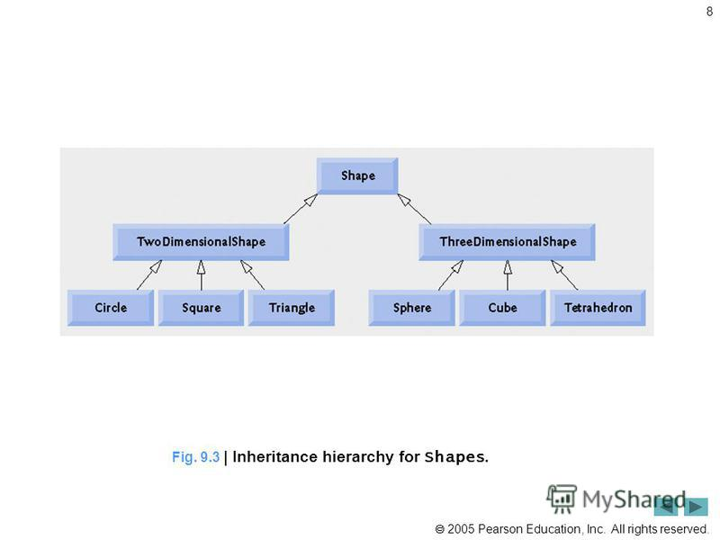 2005 Pearson Education, Inc. All rights reserved. 8 Fig. 9.3 | Inheritance hierarchy for Shapes.