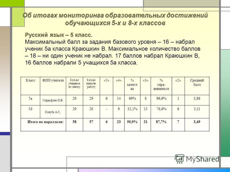 Об итогах мониторинга образовательных достижений обучающихся 5-х и 8-х классов Русский язык – 5 класс. Максимальный балл за задания базового уровня – 16 – набрал ученик 5 а класса Краюшкин В. Максимальное количество баллов – 18 – ни один ученик не на