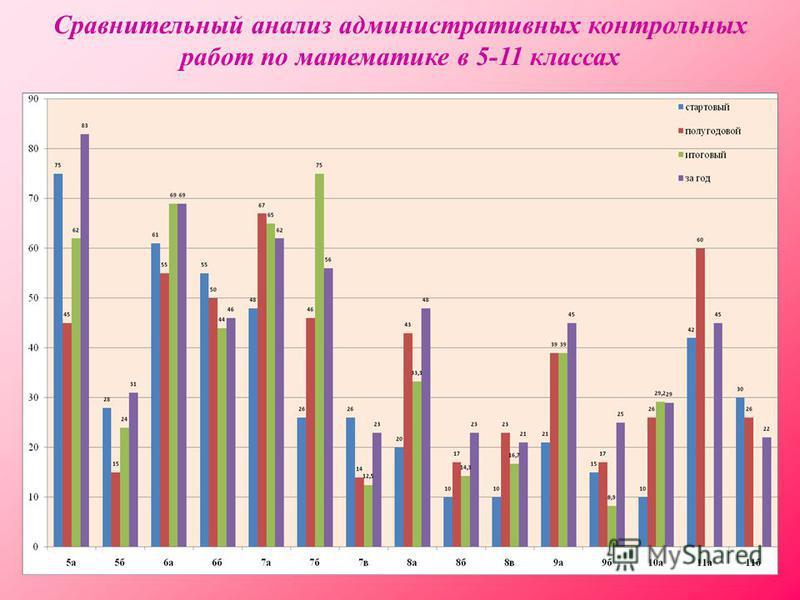 Сравнительный анализ административных контрольных работ по математике в 5-11 классах