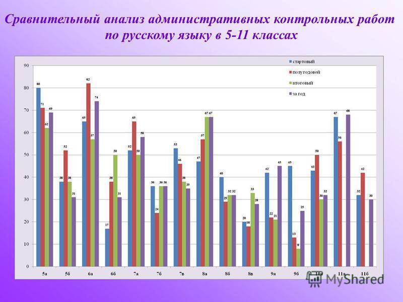 Сравнительный анализ административных контрольных работ по русскому языку в 5-11 классах