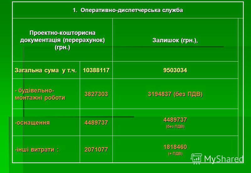 1. Оперативно-диспетчерська служба Проектно-кошторисна документація (перерахунок) (грн.) Залишок (грн.), Загальна сума у т.ч. 103881179503034 - будівельно- монтажні роботи 3827303 3194837 (без ПДВ) -оснащення44897374489737 (без ПДВ) -інші витрати : 2