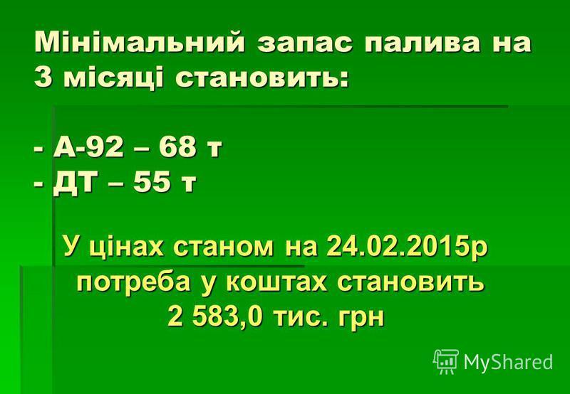 Мінімальний запас палива на 3 місяці становить: - А-92 – 68 т - ДТ – 55 т У цінах станом на 24.02.2015р потреба у коштах становить 2 583,0 тис. грн