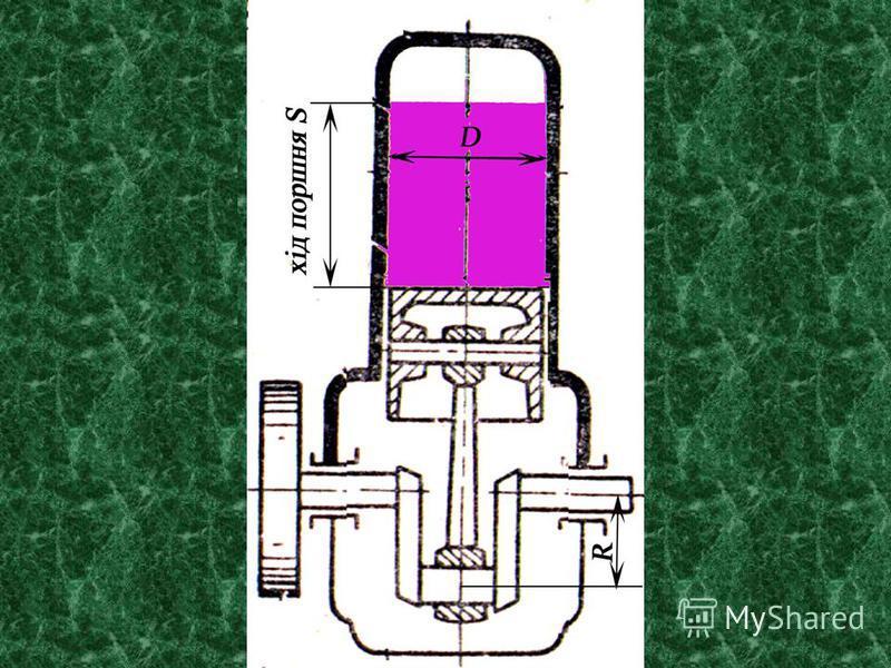 Камера згоряння V з Повний об'єм V п Робочий об'єм V р = V п - V з