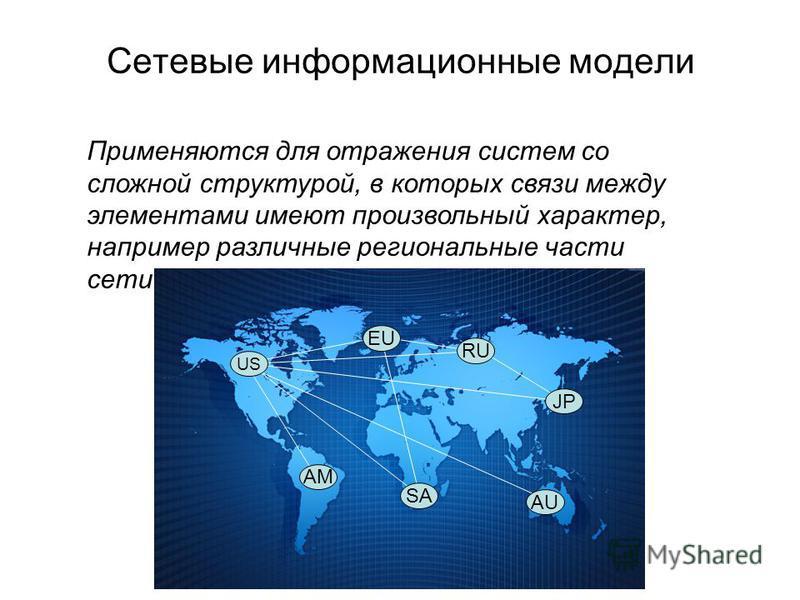 Сетевые информационные модели Применяются для отражения систем со сложной структурой, в которых связи между элементами имеют произвольный характер, например различные региональные части сети Интернет US AM EU SA RU JP AU