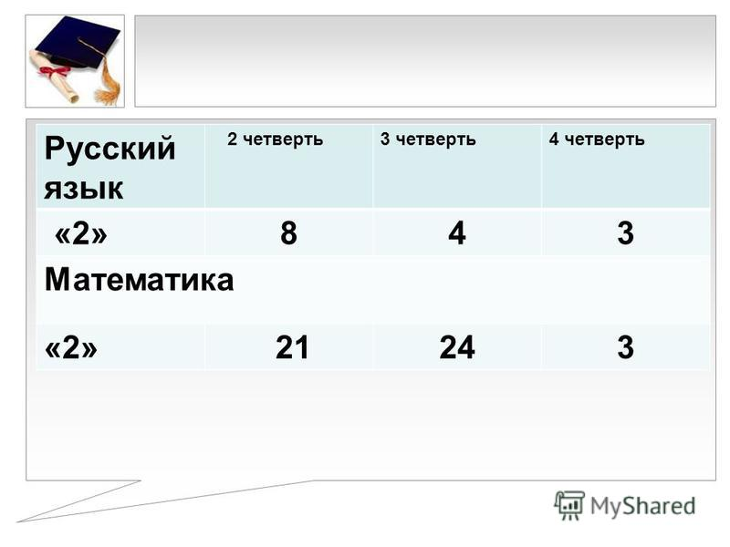 Русский язык 2 четверть 3 четверть 4 четверть «2»843 Математика «2» 21243