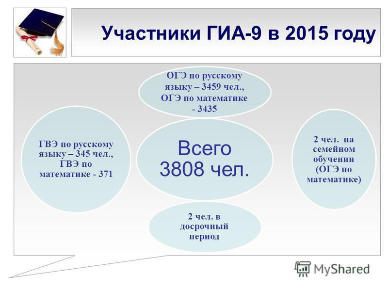 Участники ГИА-9 в 2015 году Всего 3808 чел. ОГЭ по русскому языку – 3459 чел., ОГЭ по математике - 3435 2 чел. на семейном обучении (ОГЭ по математике) 2 чел. в досрочный период ГВЭ по русскому языку – 345 чел., ГВЭ по математике - 371