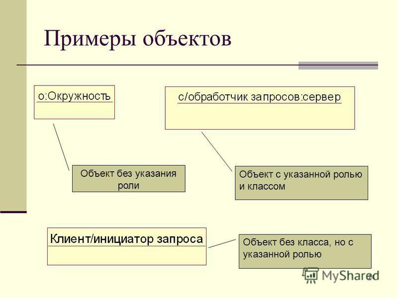 24 Примеры объектов Объект без указания роли Объект с указанной ролью и классом Объект без класса, но с указанной ролью