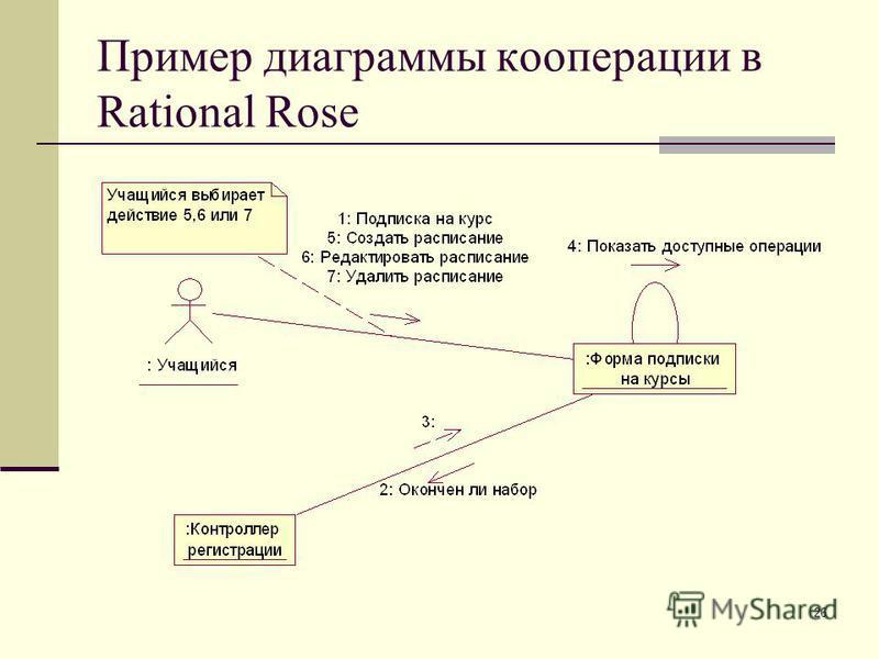 26 Пример диаграммы кооперации в Rational Rose