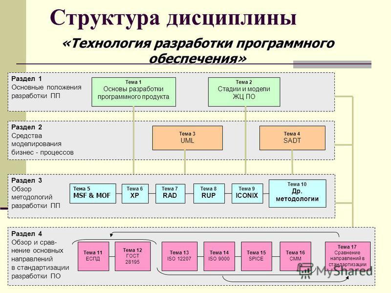 3 Структура дисциплины Раздел 3 Обзор методологий разработки ПП Раздел 2 Средства моделирования бизнес - процессов Раздел 4 Обзор и сравнение основных направлений в стандартизации разработки ПО Раздел 1 Основные положения разработки ПП Тема 5 MSF & M