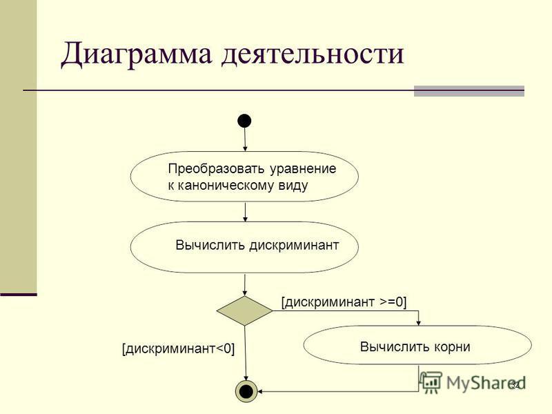 32 Диаграмма деятельности Преобразовать уравнение к каноническому виду Вычислить корни Вычислить дискриминант [дискриминант >=0] [дискриминант<0]
