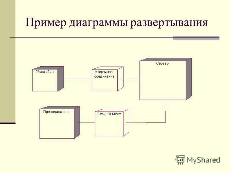 38 Пример диаграммы развертывания