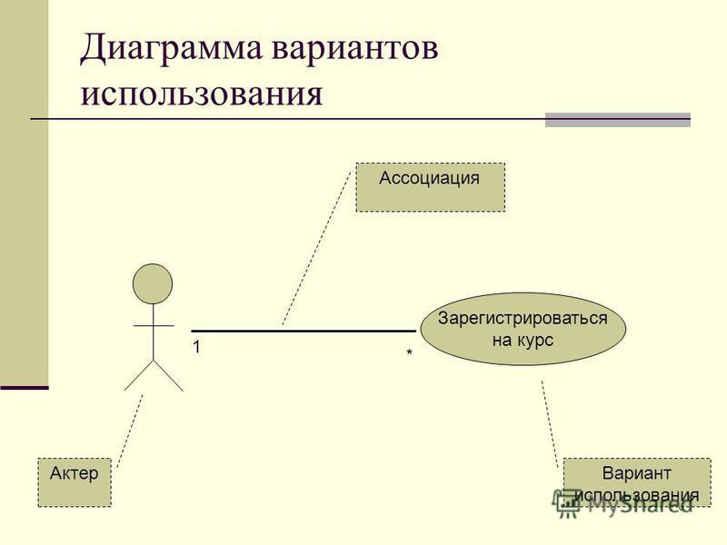 8 Диаграмма вариантов использования Зарегистрироваться на курс 1 * Актер Вариант использования Ассоциация