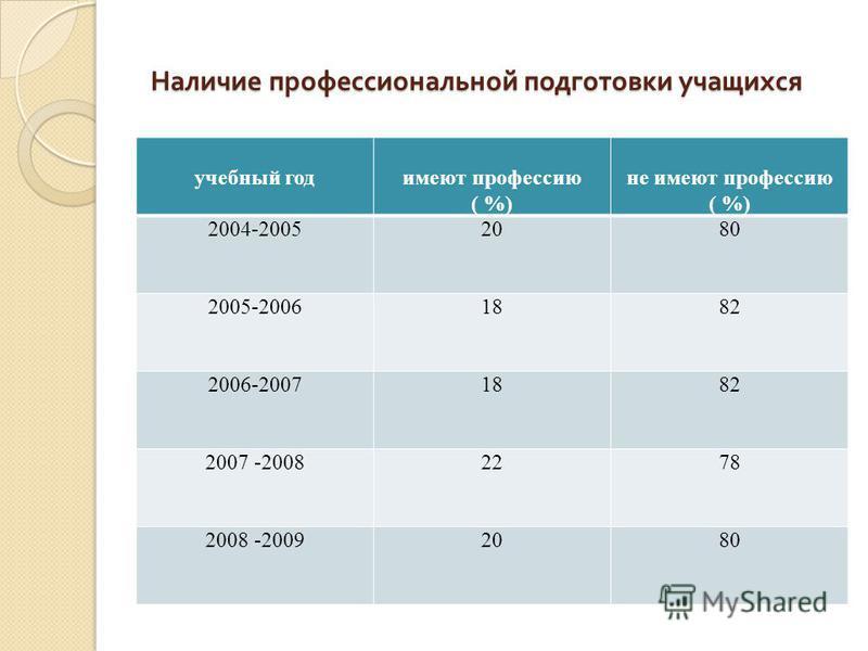 Наличие профессиональной подготовки учащихся Наличие профессиональной подготовки учащихся учебный годимеют профессию ( %) не имеют профессию ( %) 2004-20052080 2005-20061882 2006-20071882 2007 -20082278 2008 -20092080
