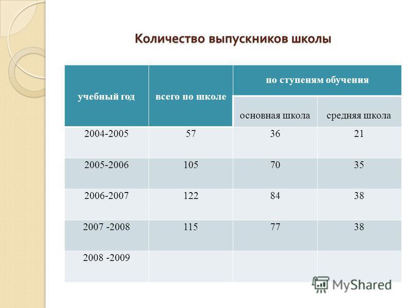 Количество выпускников школы учебный год всего по школе по ступеням обучения основная школа средняя школа 2004-2005573621 2005-20061057035 2006-20071228438 2007 -20081157738 2008 -2009