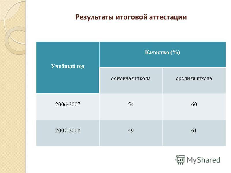 Результаты итоговой аттестации Результаты итоговой аттестации Учебный год Качество (%) основная школа средняя школа 2006-20075460 2007-20084961