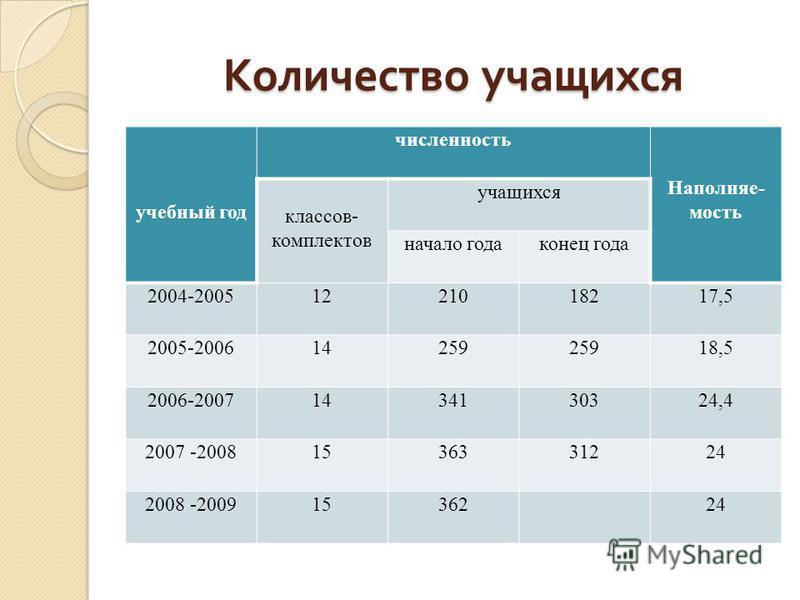 Количество учащихся учебный год численность Наполняе- мость классов- комплектов учащихся начало года конец года 2004-20051221018217,5 2005-200614259 18,5 2006-20071434130324,4 2007 -20081536331224 2008 -20091536224