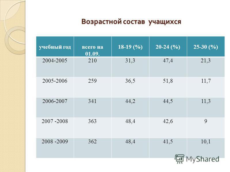 Возрастной состав учащихся Возрастной состав учащихся учебный год всего на 01.09. 18-19 (%)20-24 (%)25-30 (%) 2004-200521031,347,421,3 2005-200625936,551,811,7 2006-200734144,244,511,3 2007 -200836348,442,69 2008 -200936248,441,510,1
