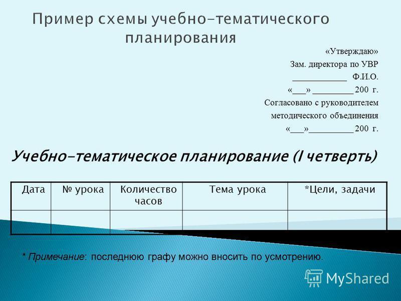 Пример схемы учебно-тематического планирования «Утверждаю» Зам. директора по УВР ____________ Ф.И.О. «___» _________ 200 г. Согласовано с руководителем методического объединения «___»__________ 200 г. Учебно-тематическое планирование (I четверть) Дат
